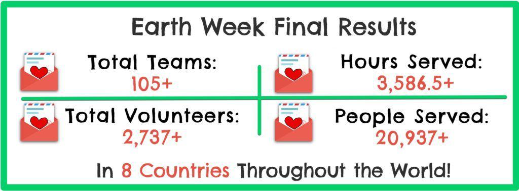 Earth Week Final Results 2016