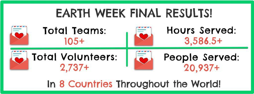 Earth Week Final Results 2016