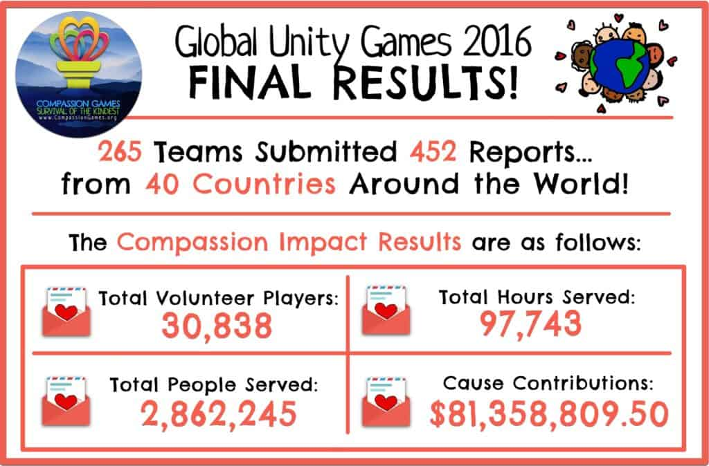 final-results-image-gug-2016-updated